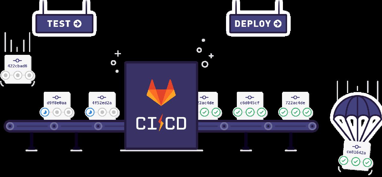 ci-cd-test-deploy-illustration_2x.png